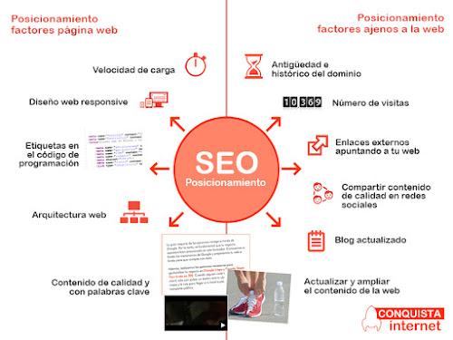 Factores Posicionamiento web Conquista internet