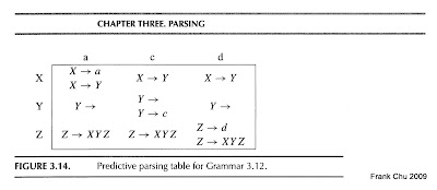 Parsing Table
