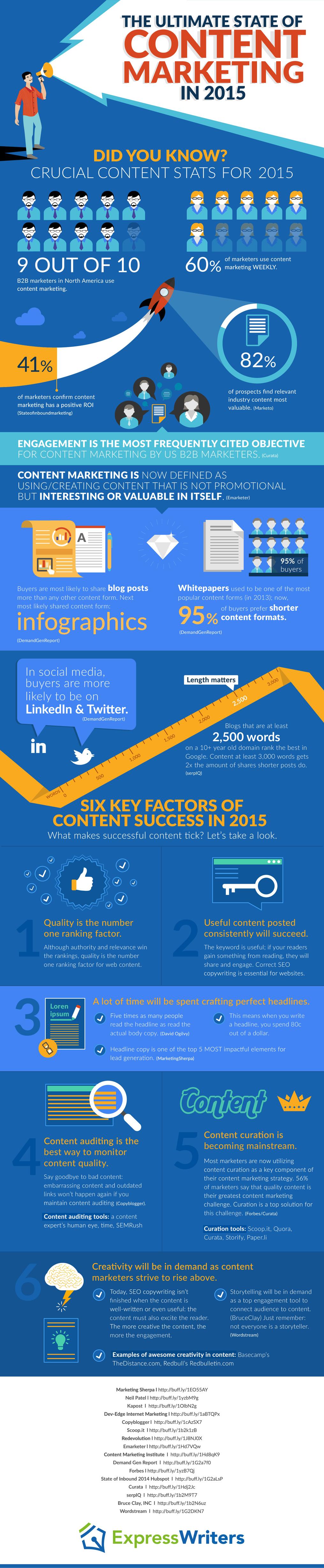 Marketing de contenidos en el 2015: Estadísticas, tendencias y mejores prácticas