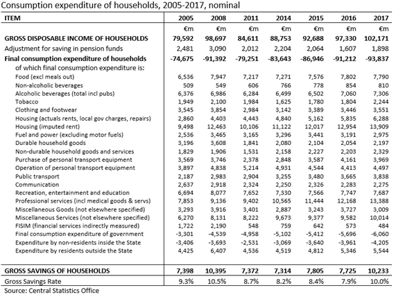 Household Consumption Expenditure NIE2017