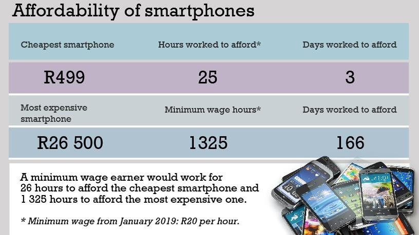 A minimum wage earner would have to work for 26 hours to afford the cheapest smartphone and 1 300 hours to afford the most expensive smartphone.