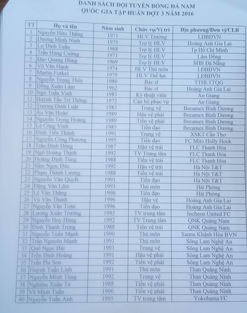 Danh sách tuyển Việt Nam tập trung chuẩn bị cho AFF Cup 2016.