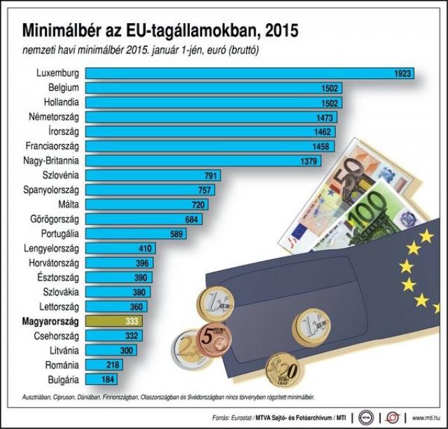 EU-s minimálbérek