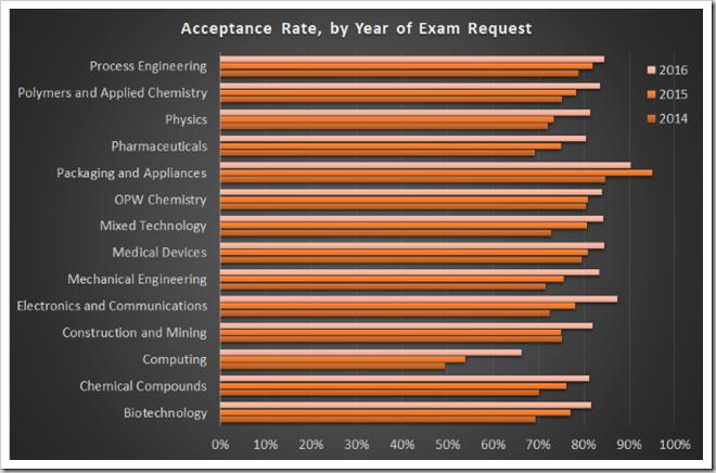 Acceptance rates