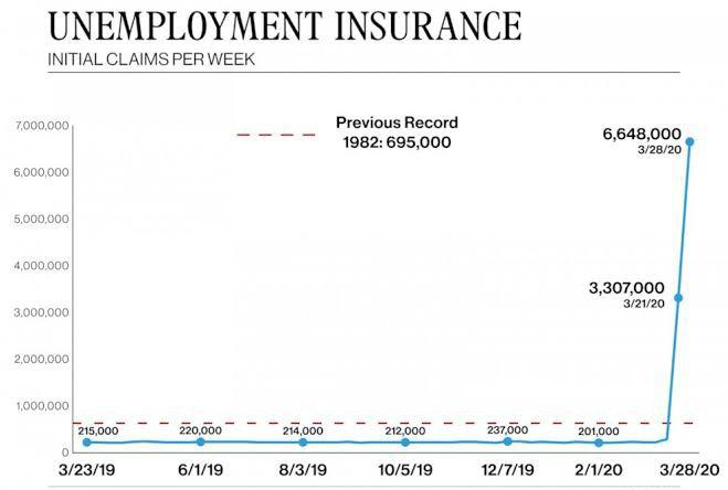 Coronavirus Economic Updates: Estimated 6.6 Million Americans Unemployment Report