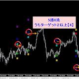 USD/JPY M15 2014年1月勝率【71.43】%リアルタイムで確認した直近シグナル2014.4.30まで