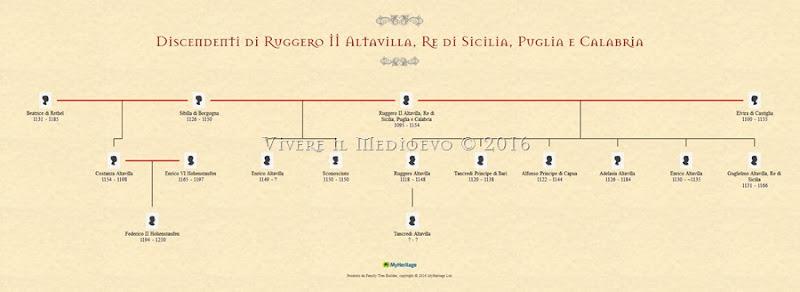 Discendenti di Ruggero II Altavilla, Re di Sicilia, Puglia e Calabria