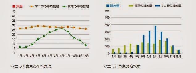 東京とマニラの気温と降水量の比較
