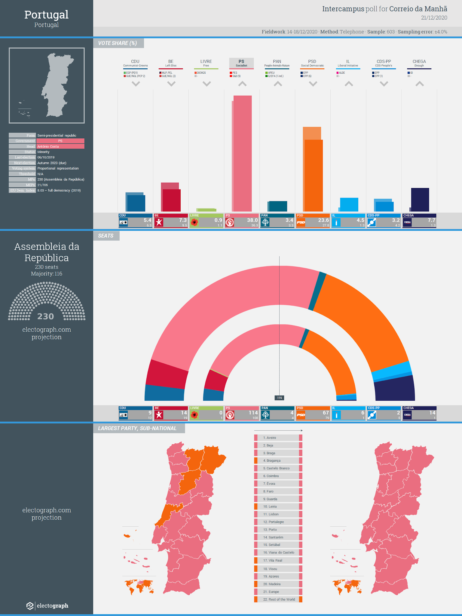 PORTUGAL: Intercampus poll chart for Correio da Manhã, 21 December 2020
