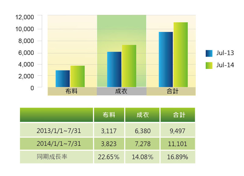 圖九 儒鴻2013/7和2014/7之同期比較