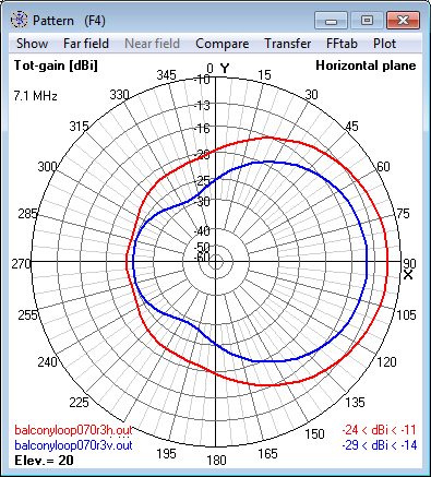 7.1 MHz Magnetic Loop Antenna at 12m (0.3 λ) -                     Azimuth radiation pattern at 20° elevation