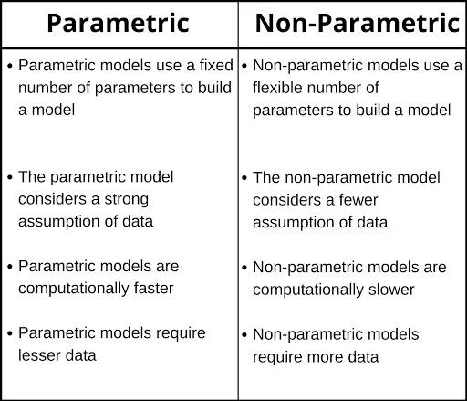 parametric-non-parametric-diffirence