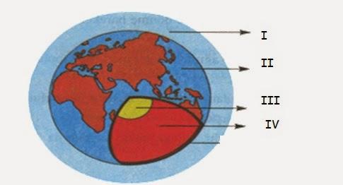 Gezegenimiz dünya katmanları