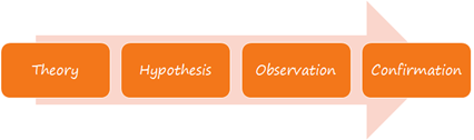Deductive Hypotheses