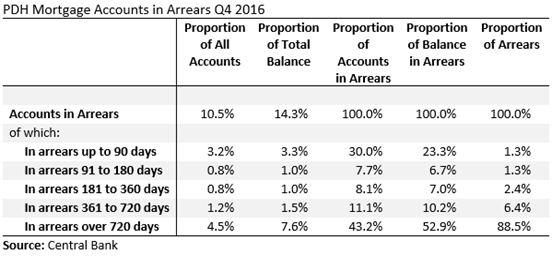 Q4 2016 PDH Arrears Proportions