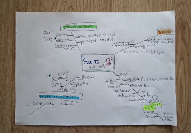 suits, mindmap, mapa myśli, słówka, legal english