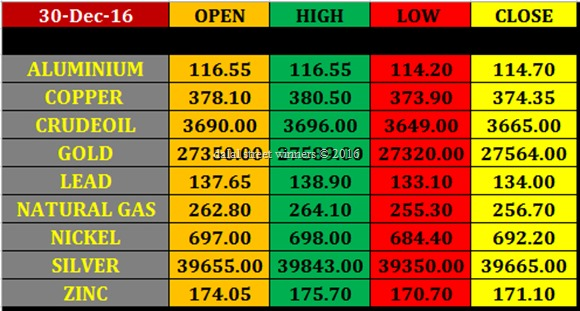 Today's commodity Market closing rates 29 dec