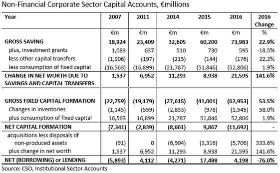 NFC Sector Capital Account