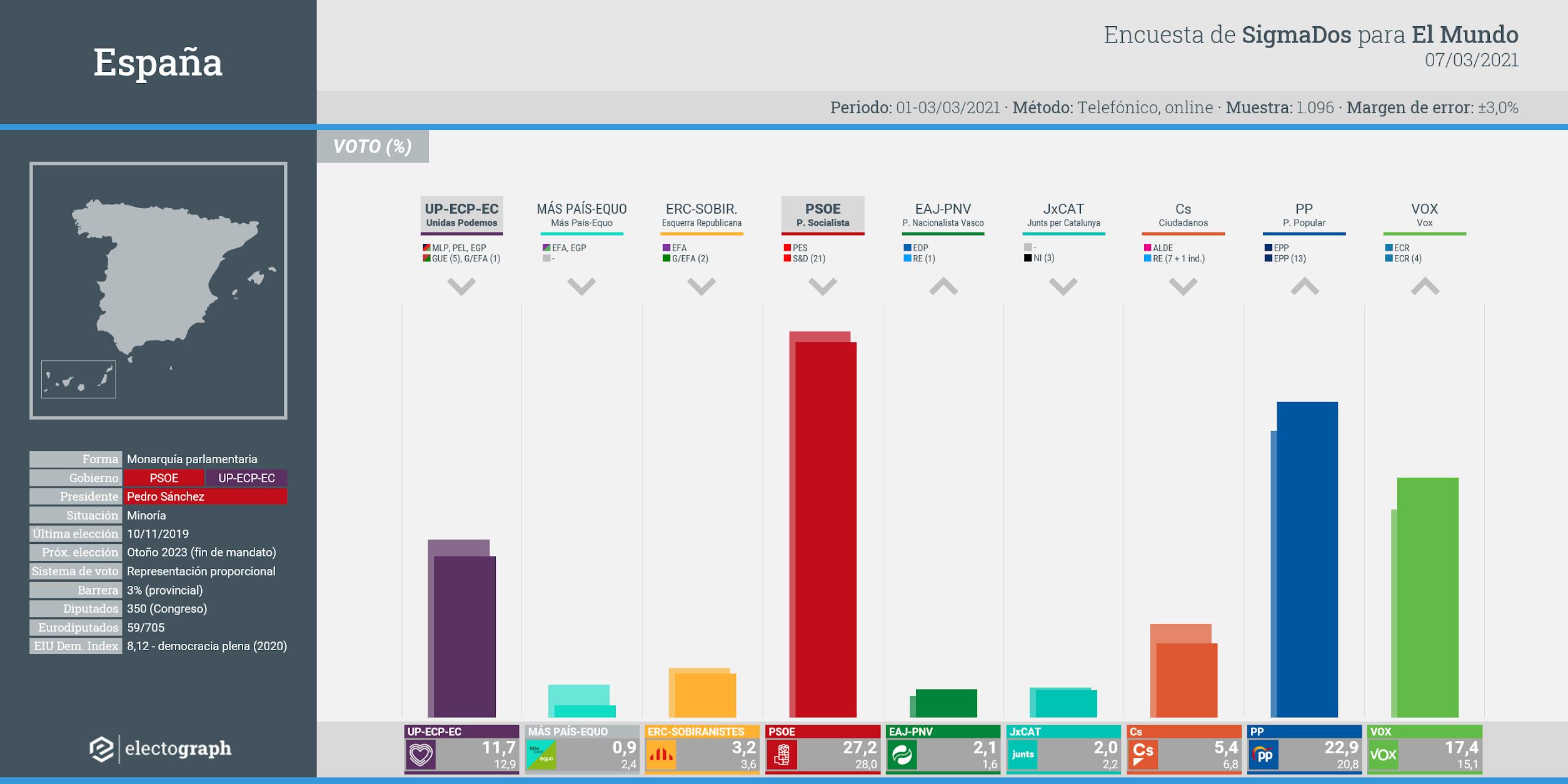 Gráfico de la encuesta para elecciones generales en España realizada por SigmaDos para El Mundo, 7 de marzo de 2021