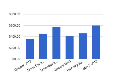 Dividend Income - March 2013