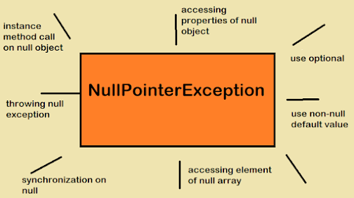 java.lang.NullPointerException - Common Cause of NullPointerException in Java Example