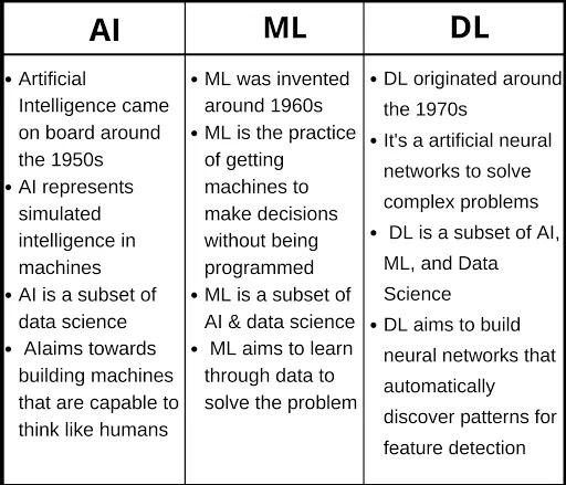 ml-ai-dl-diffirence