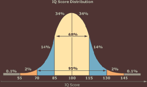 IQ range