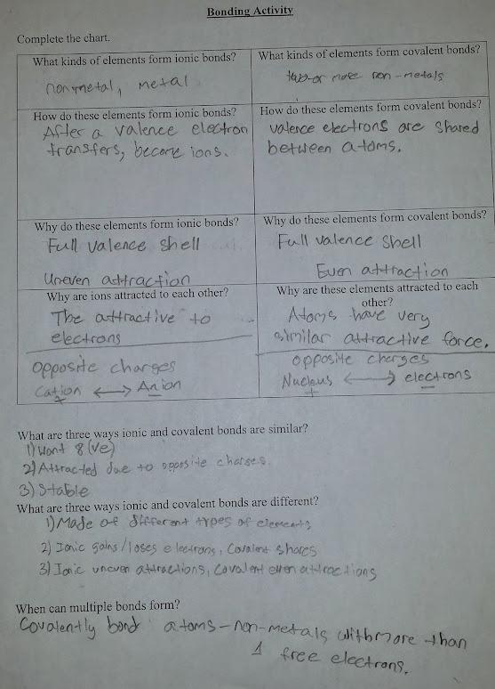 Ninth grade Lesson Chemical Bonding | BetterLesson
