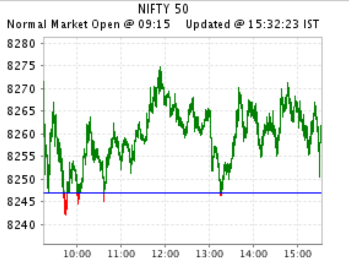 Sm nifty trading system