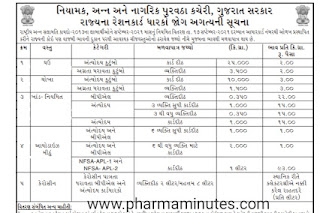 Office of the Director, Food and Civil Supplies, Government of Gujarat Important Notice to State Ration Card Holders