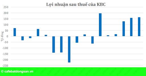 Hình 1: KBC lãi 163 tỷ, gấp 20 lần cùng kỳ