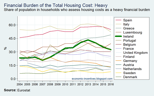 EU15 SILC Financial Burden of the Total Housing Cost 2004-2016