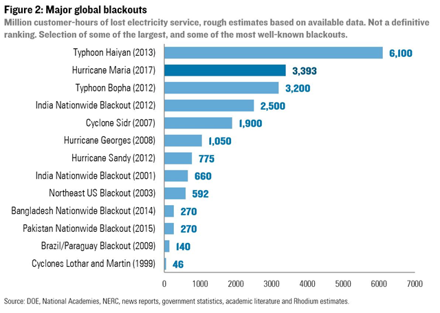 Major blackouts in global history, in million customer-hours of lost electricity service. The blackout in Puerto Rico, caused by Hurricane Maria in 2017, is second, following the blackout in the Philippines caused by Typhoon Haiyan in 2013. Graphic: Rhodium Group