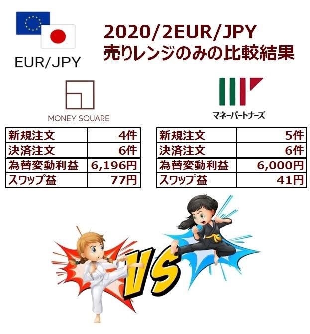 ココのEUR/JPYトラリピの儲けの比較結果(売りトラリピのみ抽出)