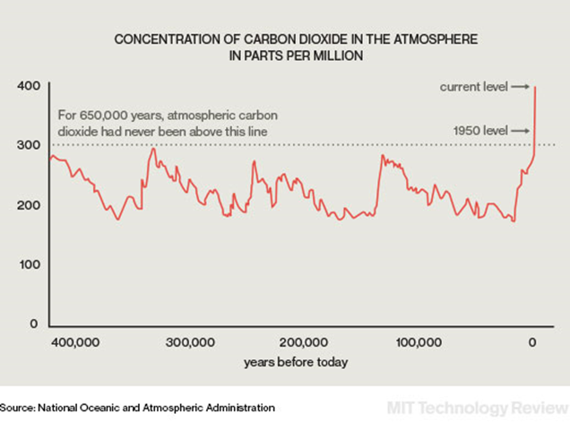 Concentration of carbon dioxide in the atmosphere, in parts per million, for the past 650,000 years. Graphic: NOAA / MIT Technology Review