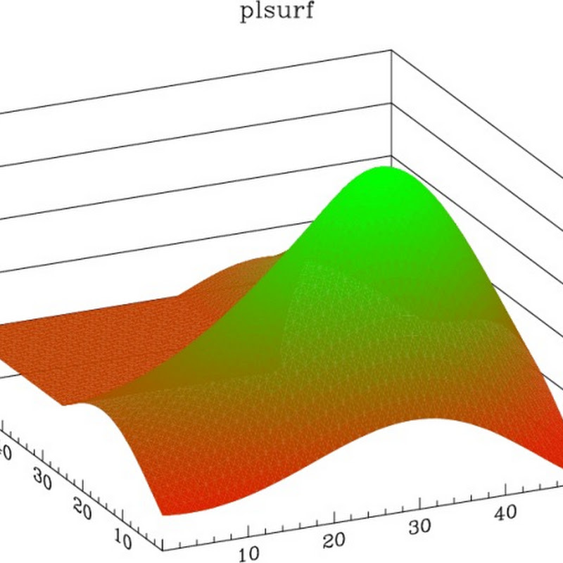 PLplot is a cross-platform software package for creating scientific plots.