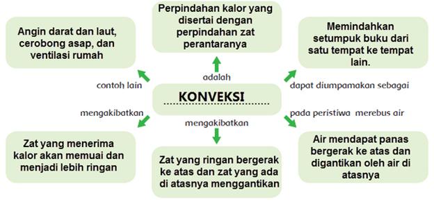 Kunci Jawaban Buku Kelas 5 SD Tema 6 Subtema 2 Pembelajaran 2