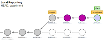 How to visualize a rebase in the Git Visualization tool