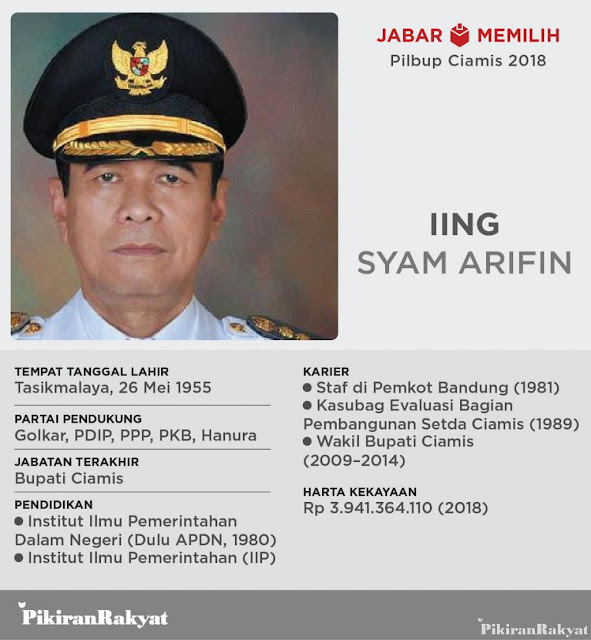 Latar Belakang Iing Syam Arifin Calon Bupati Ciamis