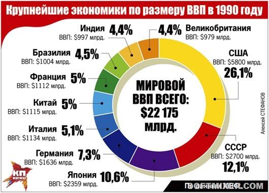 1-sh-SSSR_statistika_3
