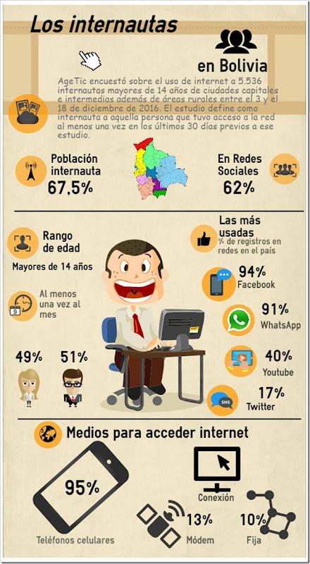 Bolivia: El 95% de los internautas usa su celular para navegar; la mayoría está en Santa Cruz