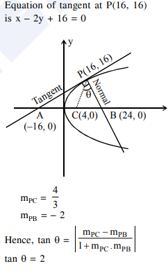 Tangent and normal are drawn at on the parabola