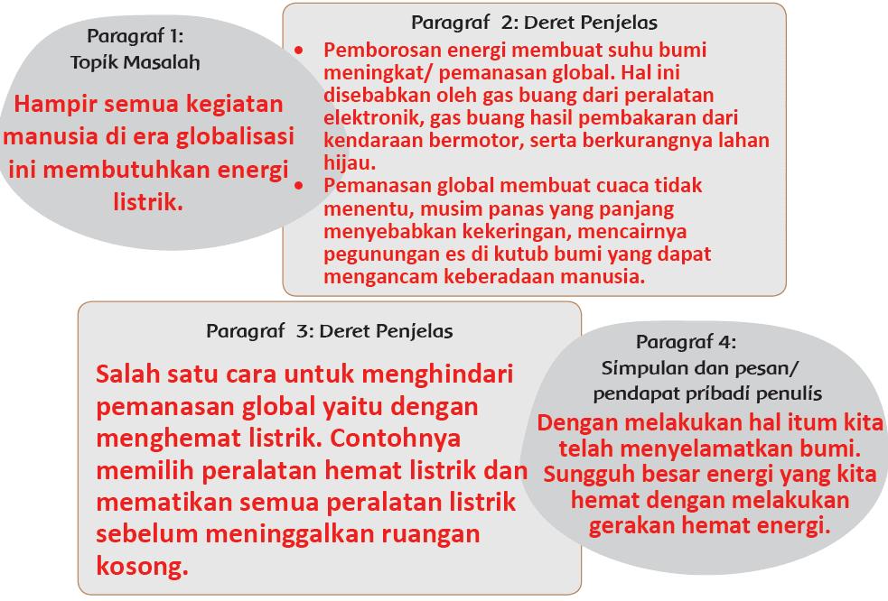 Kunci Jawaban Halaman 70, 71, 72, 73 Tema 4 Kelas 6