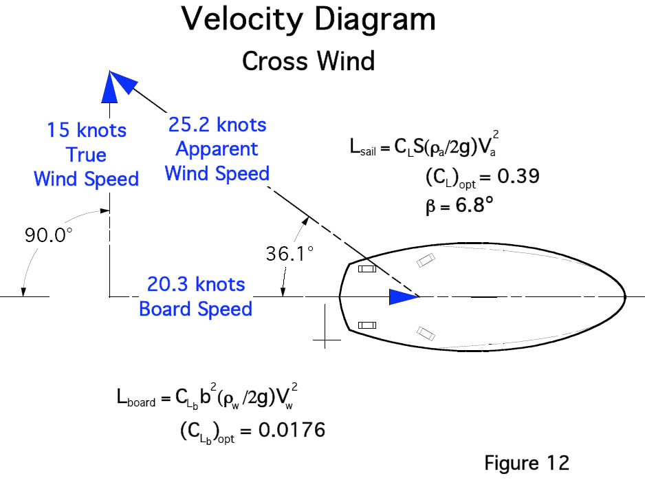 an overview of the experiment the terminal velocity The terminal velocity (or the related floating velocity) has been used as a basis for specifying the characteristics of particles in fluids and for designing one dimensional (vertical) separation systems.