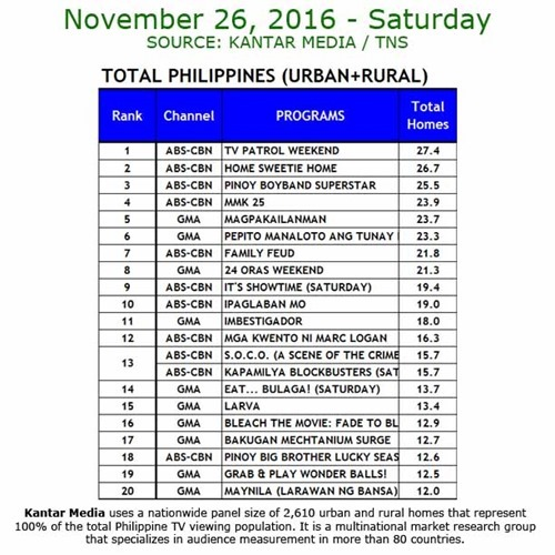 Kantar Media National TV Ratings - Nov 26, 2016