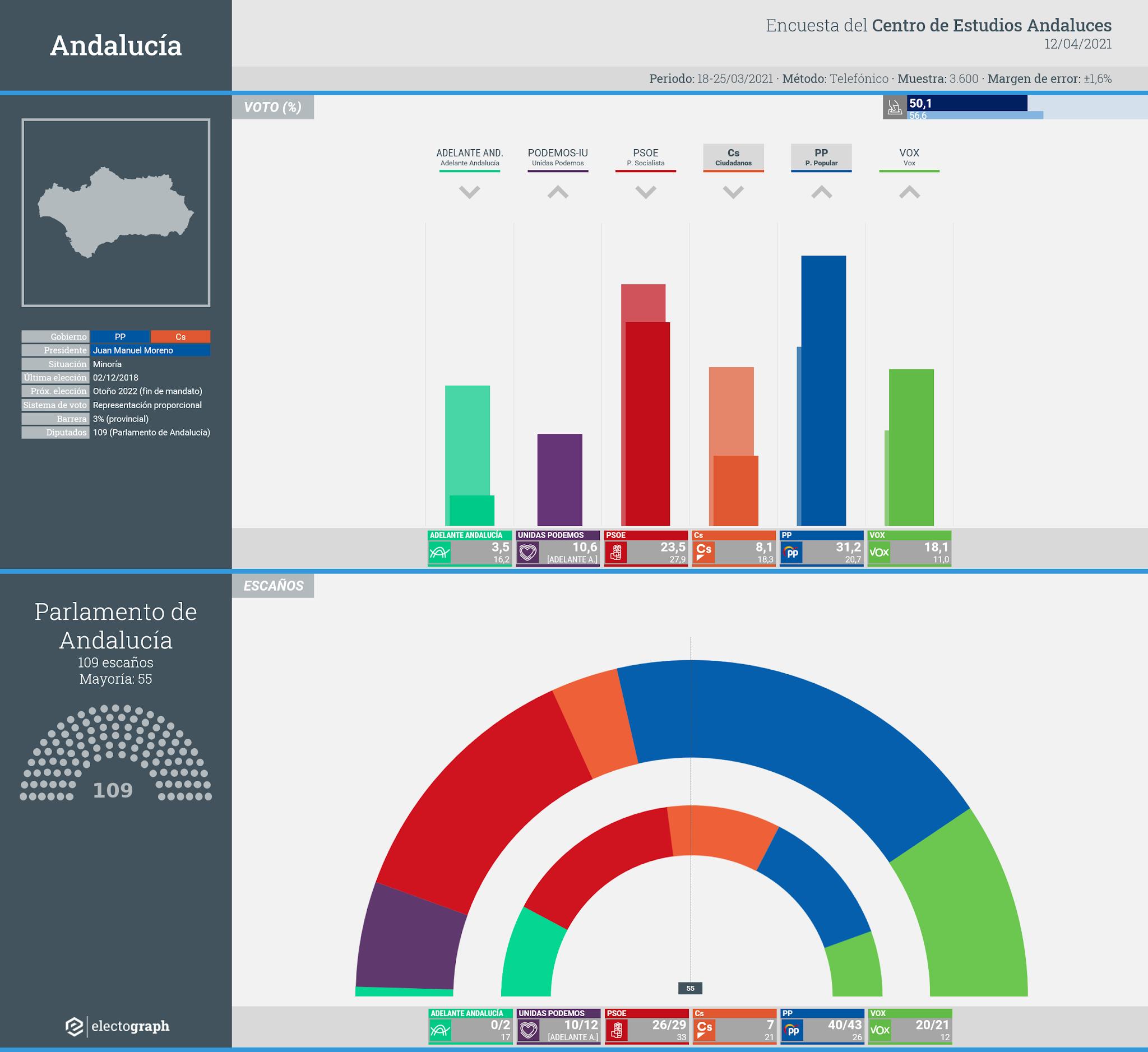 Gráfico de la encuesta para elecciones autonómicas en Andalucía realizada por el Centro de Estudios Andaluces, 12 de abril de 2021