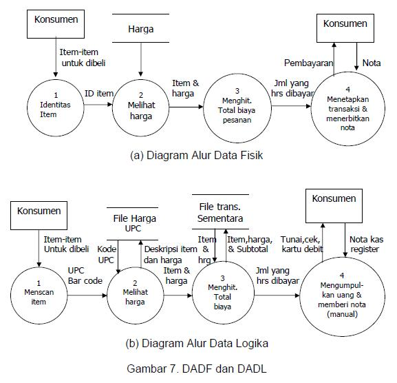 Arif susanto blogs diagram arus data dad part 2 syarat syarat pembuatan data flow diagram ccuart Gallery