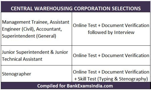 Central Warehousing Corporation recruitment 2016,CEWACOR recruitment jobs,CWC recruitment 2016,jobs in cewacor