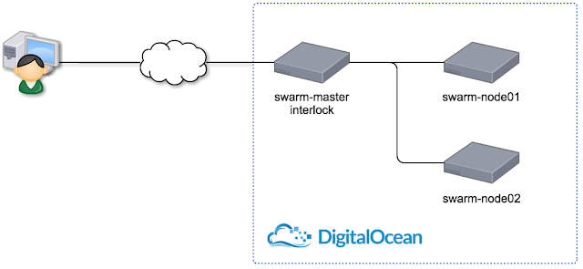 มาเล่น Docker Compose พร้อม reconfig HAProxy กัน « Thai Open Source