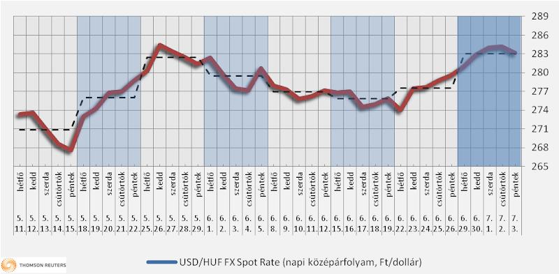 Heti üzemanyagárak: a benzin ára nagyot emelkedhet